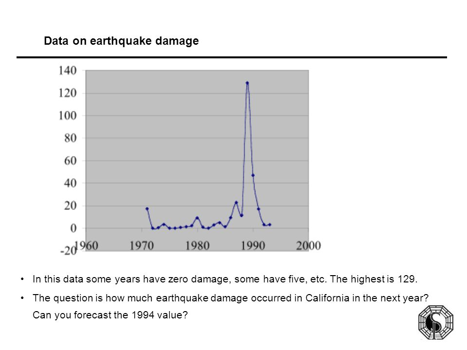 Data on earthquake damage In this data some years have zero damage, some have five, etc. The highest is 129. The question is how much earthquake damag