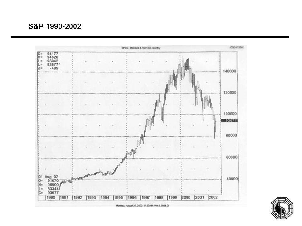 S&P 1990-2002