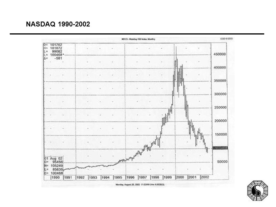 NASDAQ 1990-2002