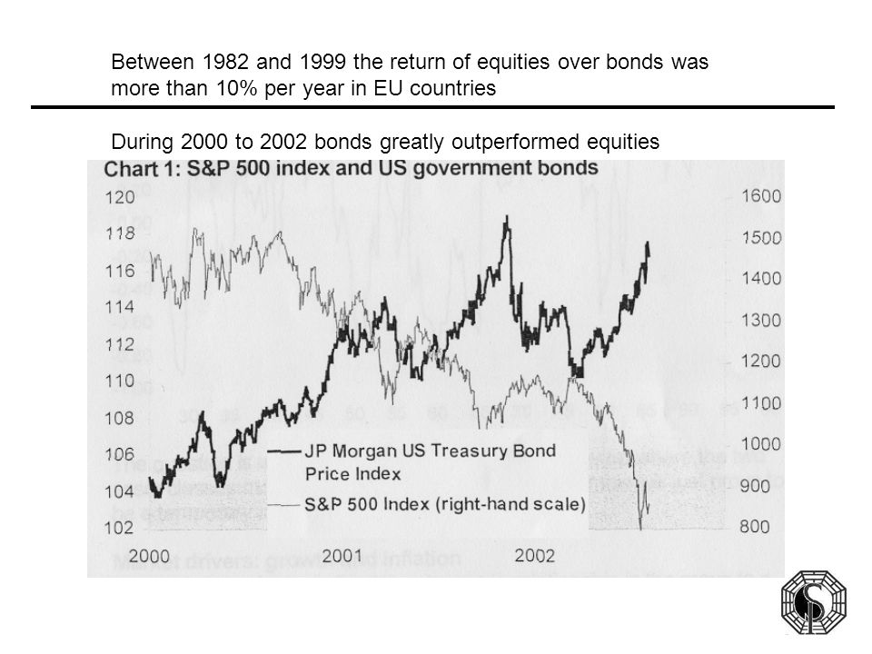 Between 1982 and 1999 the return of equities over bonds was more than 10% per year in EU countries During 2000 to 2002 bonds greatly outperformed equi