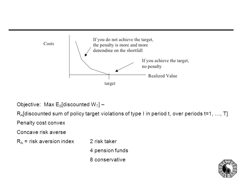 Objective: Max E S [discounted W T ] – R A [discounted sum of policy target violations of type I in period t, over periods t=1, …, T] Penalty cost convex Concave risk averse R A = risk aversion index2 risk taker 4 pension funds 8 conservative
