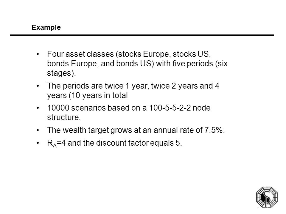 Example Four asset classes (stocks Europe, stocks US, bonds Europe, and bonds US) with five periods (six stages). The periods are twice 1 year, twice