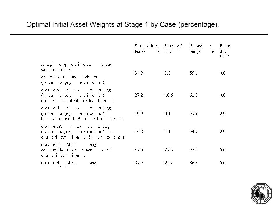 Optimal Initial Asset Weights at Stage 1 by Case (percentage).