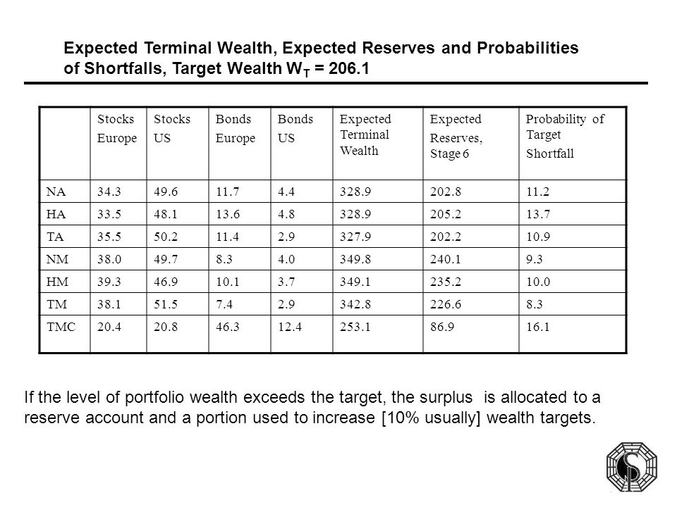 Expected Terminal Wealth, Expected Reserves and Probabilities of Shortfalls, Target Wealth W T = 206.1 Stocks Europe Stocks US Bonds Europe Bonds US E