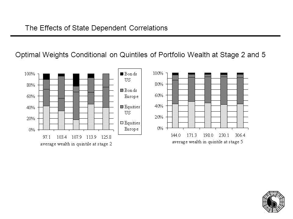 The Effects of State Dependent Correlations Optimal Weights Conditional on Quintiles of Portfolio Wealth at Stage 2 and 5