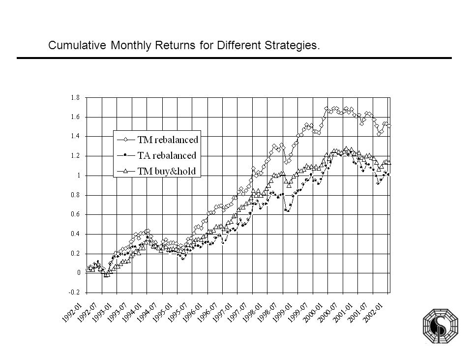 Cumulative Monthly Returns for Different Strategies.