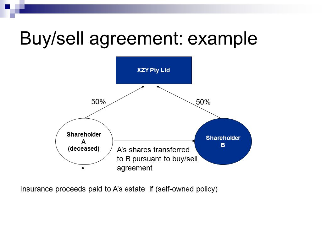 Buy/sell agreement: example XZY Pty Ltd Shareholder A (deceased) Shareholder B 50% Insurance proceeds paid to A's estate if (self-owned policy) A's shares transferred to B pursuant to buy/sell agreement