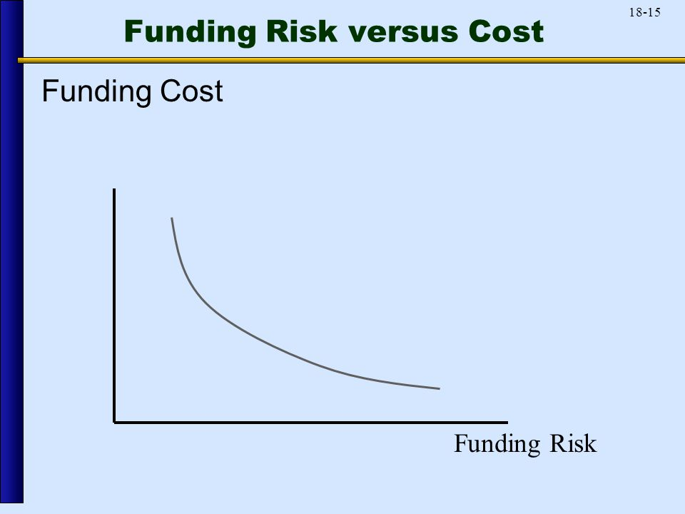 18-15 Funding Risk versus Cost Funding Cost Funding Risk