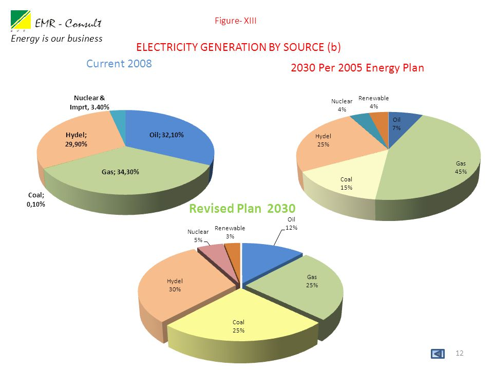 12 Figure- XIII Current 2008 Energy is our business 2030 Per 2005 Energy Plan Revised Plan 2030 ELECTRICITY GENERATION BY SOURCE (b)