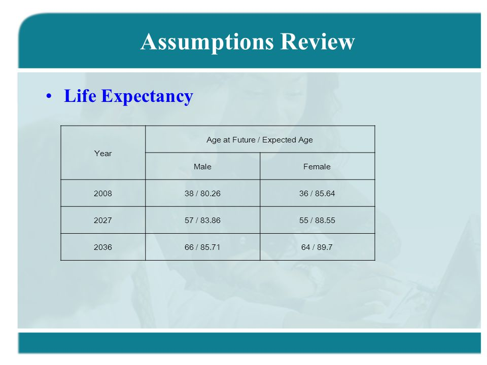 Assumptions Review Life Expectancy Year Age at Future / Expected Age MaleFemale 200838 / 80.2636 / 85.64 202757 / 83.8655 / 88.55 203666 / 85.7164 / 89.7