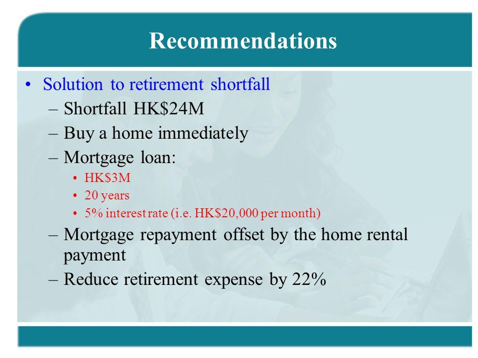 Recommendations Solution to retirement shortfall –Shortfall HK$24M –Buy a home immediately –Mortgage loan: HK$3M 20 years 5% interest rate (i.e. HK$20
