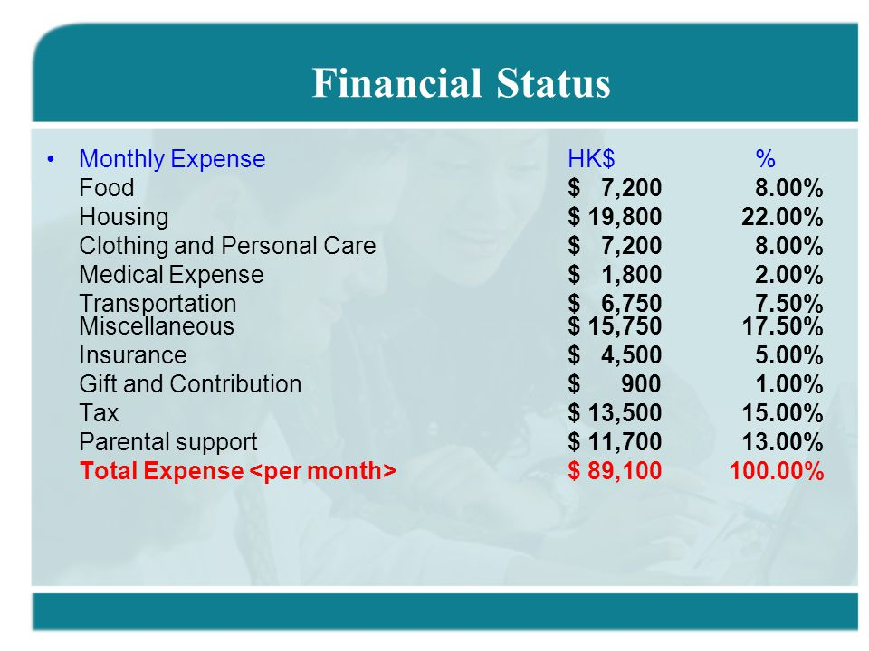 Monthly ExpenseHK$ % Food $ 7,200 8.00% Housing $ 19,80022.00% Clothing and Personal Care $ 7,200 8.00% Medical Expense $ 1,800 2.00% Transportation $