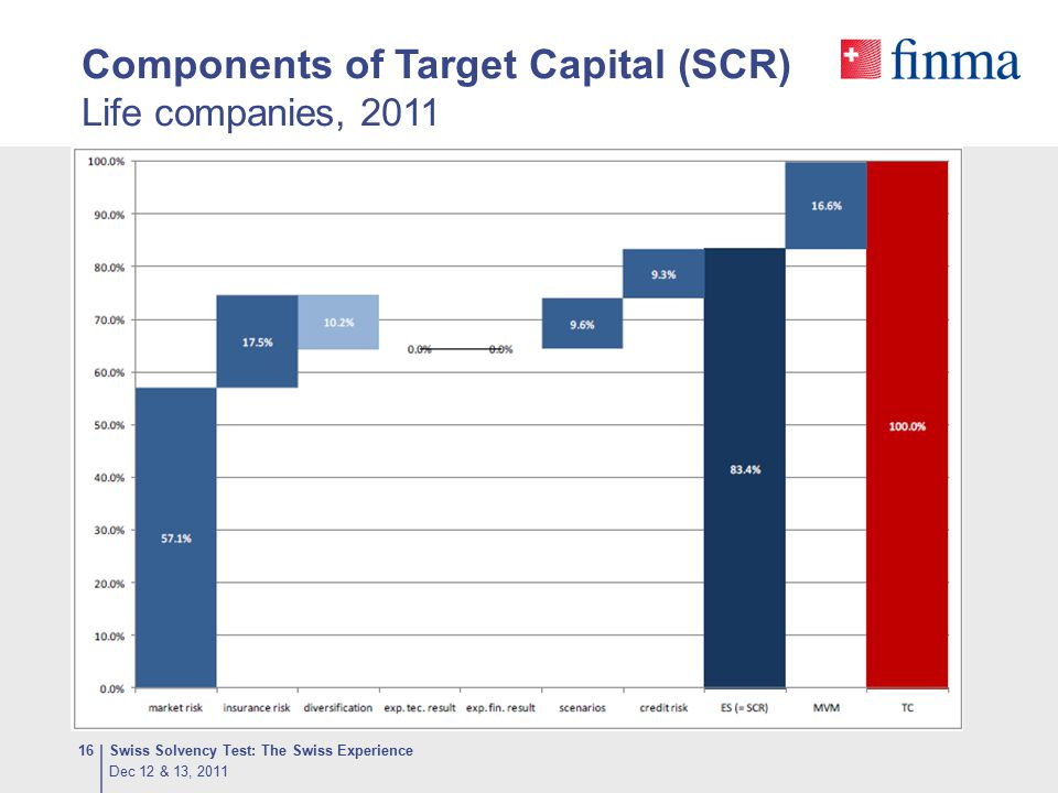 Components of Target Capital (SCR) Life companies, 2011 Dec 12 & 13, 2011 Swiss Solvency Test: The Swiss Experience16