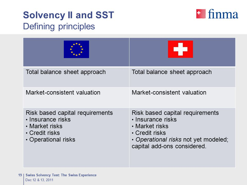 Solvency II and SST Defining principles Swiss Solvency Test: The Swiss Experience19 Total balance sheet approach Market-consistent valuation Risk base