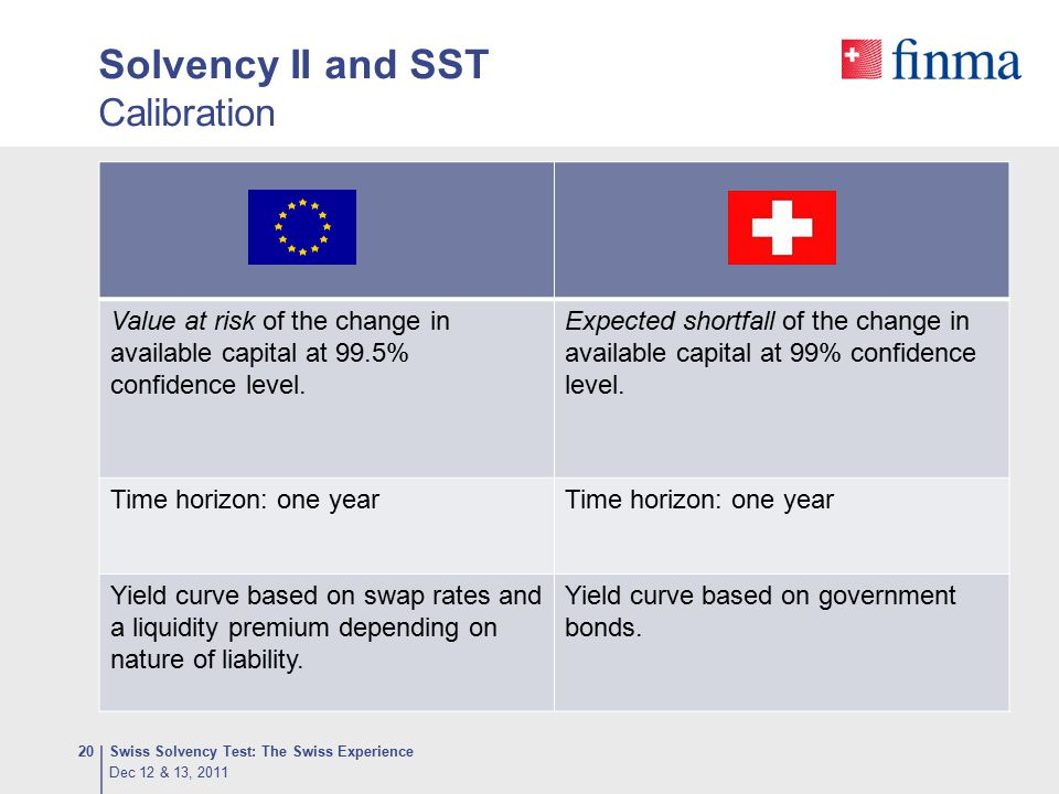 Solvency II and SST Calibration Swiss Solvency Test: The Swiss Experience20 Value at risk of the change in available capital at 99.5% confidence level