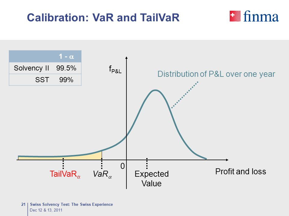 Calibration: VaR and TailVaR Dec 12 & 13, 2011 Swiss Solvency Test: The Swiss Experience21 0 TailVaR  Profit and loss f P&L VaR  Expected Value Dist
