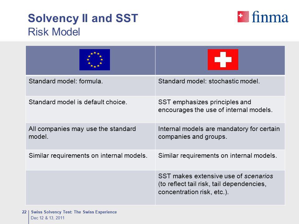 Solvency II and SST Risk Model Swiss Solvency Test: The Swiss Experience22 Standard model: formula.Standard model: stochastic model. Standard model is