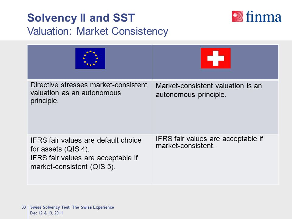 Solvency II and SST Valuation: Market Consistency Swiss Solvency Test: The Swiss Experience33 Directive stresses market-consistent valuation as an aut