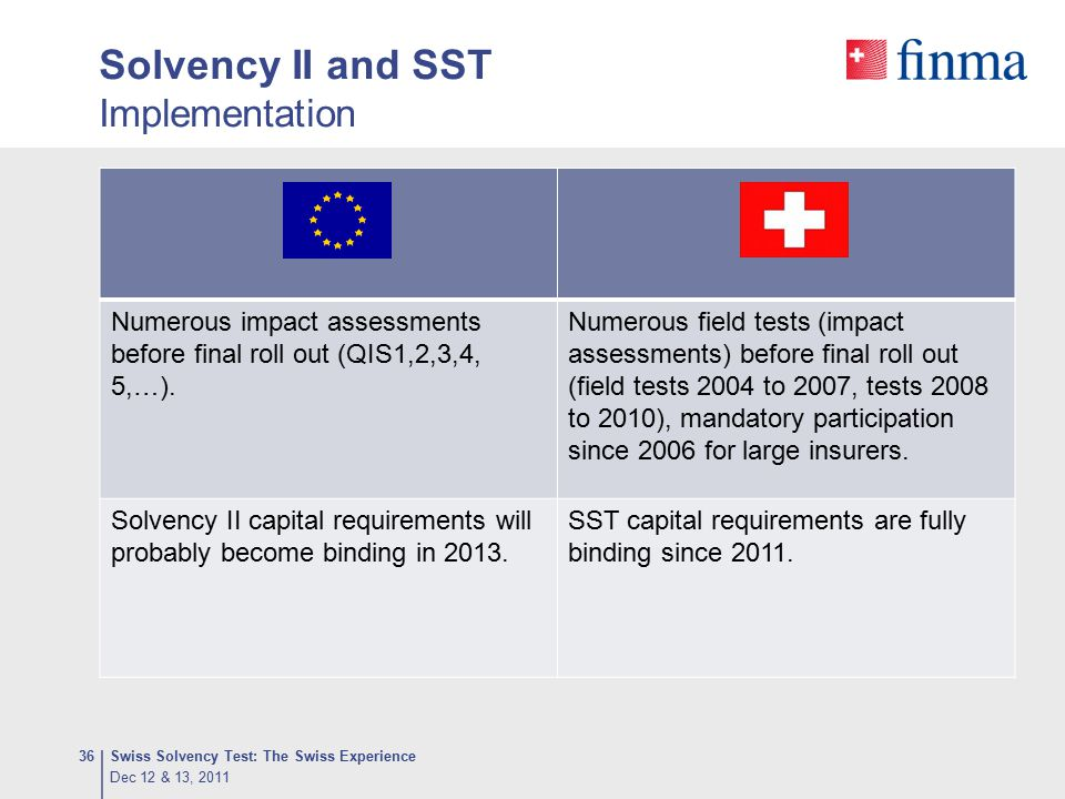 Solvency II and SST Implementation Swiss Solvency Test: The Swiss Experience36 Numerous impact assessments before final roll out (QIS1,2,3,4, 5,…). Nu