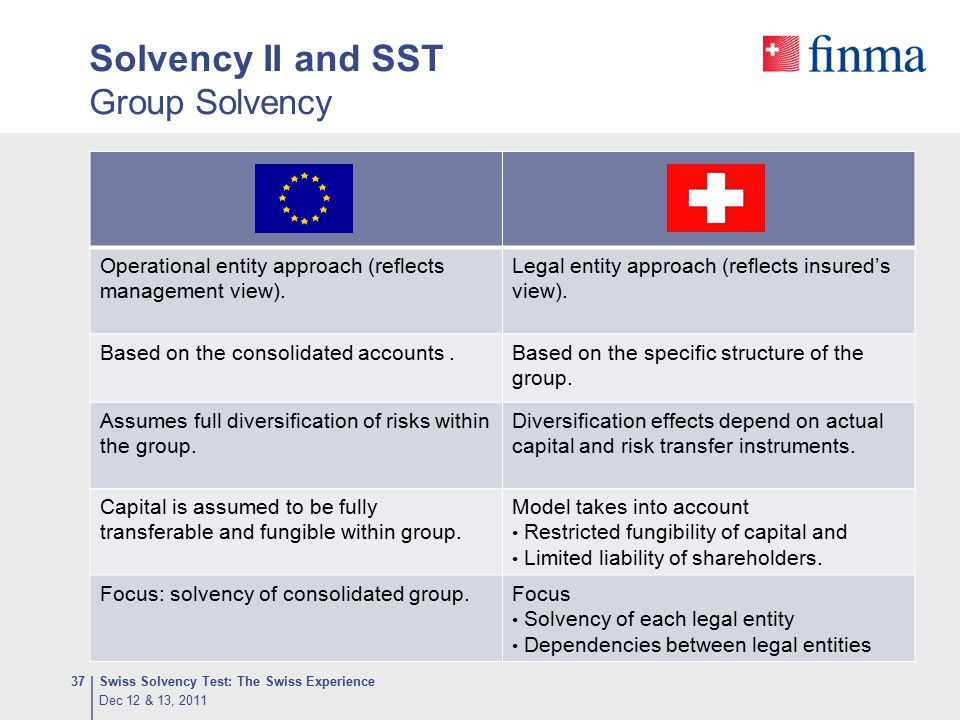 Solvency II and SST Group Solvency Swiss Solvency Test: The Swiss Experience37 Operational entity approach (reflects management view). Legal entity ap