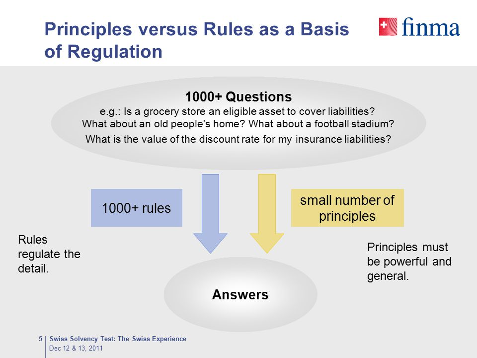 Principles versus Rules as a Basis of Regulation Answers 1000+ rules 1000+ Questions e.g.: Is a grocery store an eligible asset to cover liabilities?