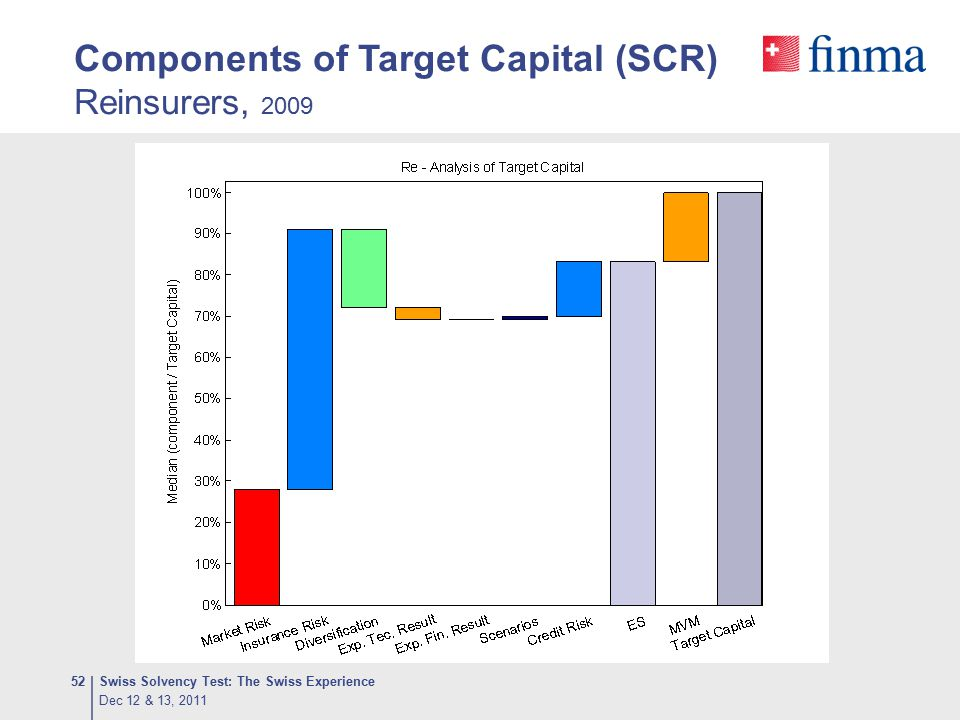 Components of Target Capital (SCR) Reinsurers, 2009 Dec 12 & 13, 2011 Swiss Solvency Test: The Swiss Experience52