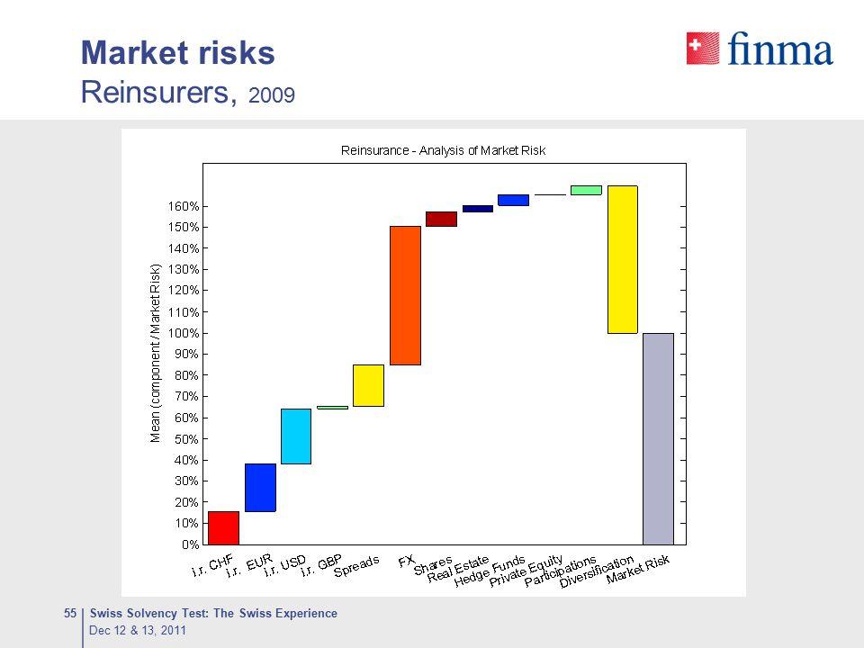 Market risks Reinsurers, 2009 Dec 12 & 13, 2011 Swiss Solvency Test: The Swiss Experience55