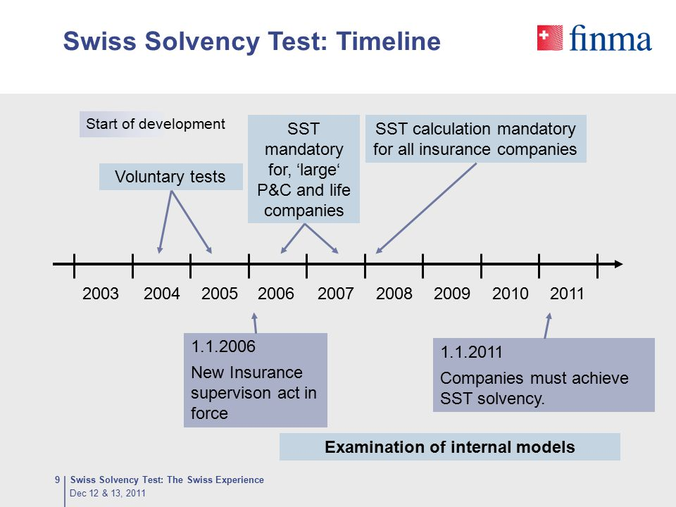 SST: Concept for 2011 / 2012 Swiss Solvency Test: The Swiss Experience30  Since 2006 the calculation of the SST has been mandatory.