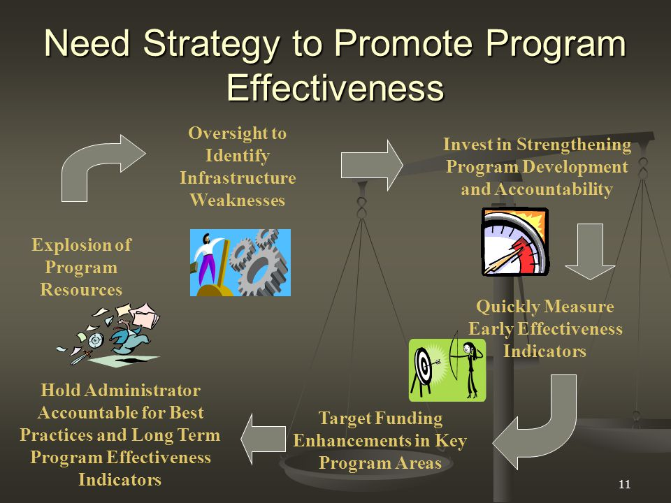 11 Need Strategy to Promote Program Effectiveness Explosion of Program Resources Target Funding Enhancements in Key Program Areas Oversight to Identify Infrastructure Weaknesses Invest in Strengthening Program Development and Accountability Quickly Measure Early Effectiveness Indicators Hold Administrator Accountable for Best Practices and Long Term Program Effectiveness Indicators