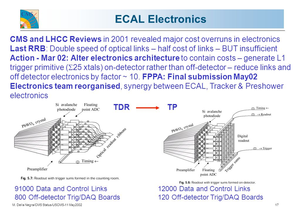 M. Della Negra/CMS Status/USCMS-11 May200217 ECAL Electronics CMS and LHCC Reviews in 2001 revealed major cost overruns in electronics Last RRB: Doubl