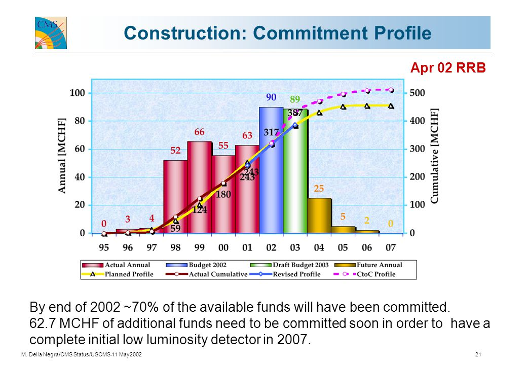 M. Della Negra/CMS Status/USCMS-11 May200221 Construction: Commitment Profile By end of 2002 ~70% of the available funds will have been committed. 62.