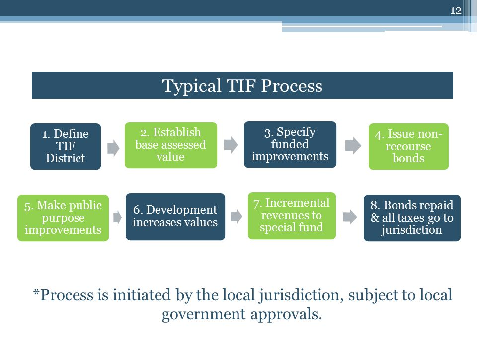 1. Define TIF District 2. Establish base assessed value 3.
