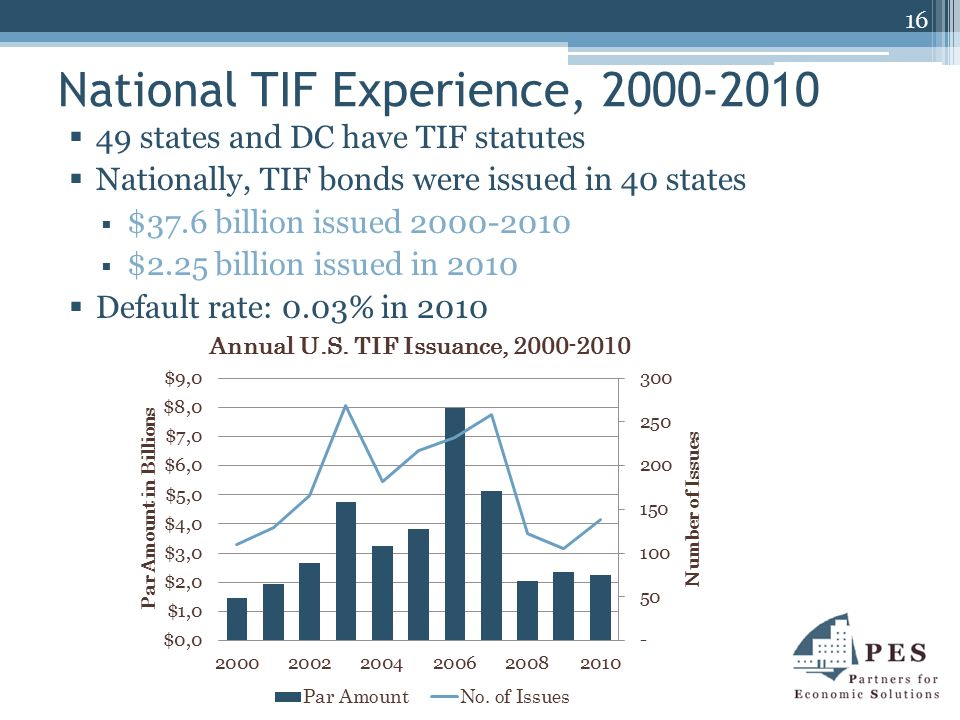 National TIF Experience, 2000-2010  49 states and DC have TIF statutes  Nationally, TIF bonds were issued in 40 states  $37.6 billion issued 2000-2010  $2.25 billion issued in 2010  Default rate: 0.03% in 2010 16