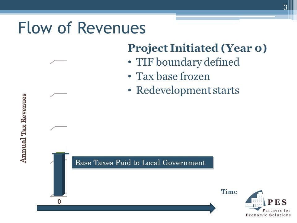 Flow of Revenues Time Short-Term (Years 1-4) Construction underway Assessed value of property increases Issuance of TIF bonds Increases Assessed Value Generating New Tax Revenue Base Taxes Paid to Local Government 0 1 2 3 4 4
