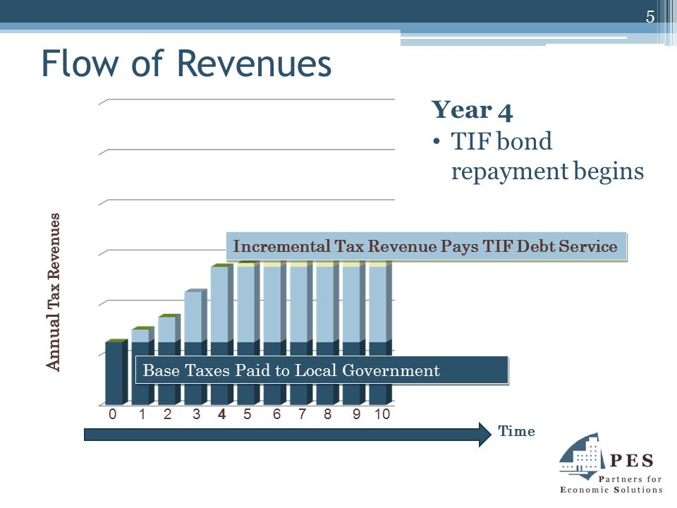 Does TIF Shift Revenues from Other Budget Priorities.