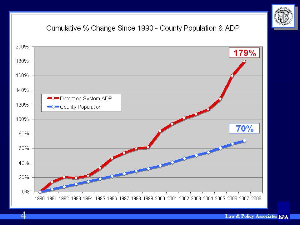5 Mecklenburg 2007: 30.7 Mecklenburg 1990: 18.7 Mecklenburg Rate in 1983 = 6.8