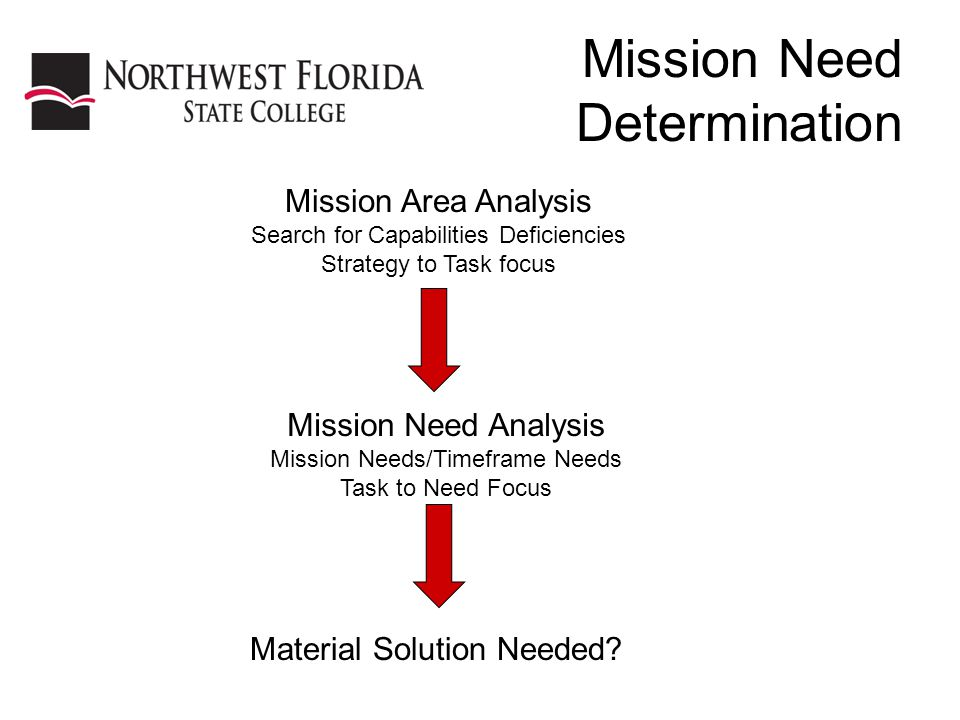 Mission Need Determination Mission Area Analysis Search for Capabilities Deficiencies Strategy to Task focus Mission Need Analysis Mission Needs/Timeframe Needs Task to Need Focus Material Solution Needed?