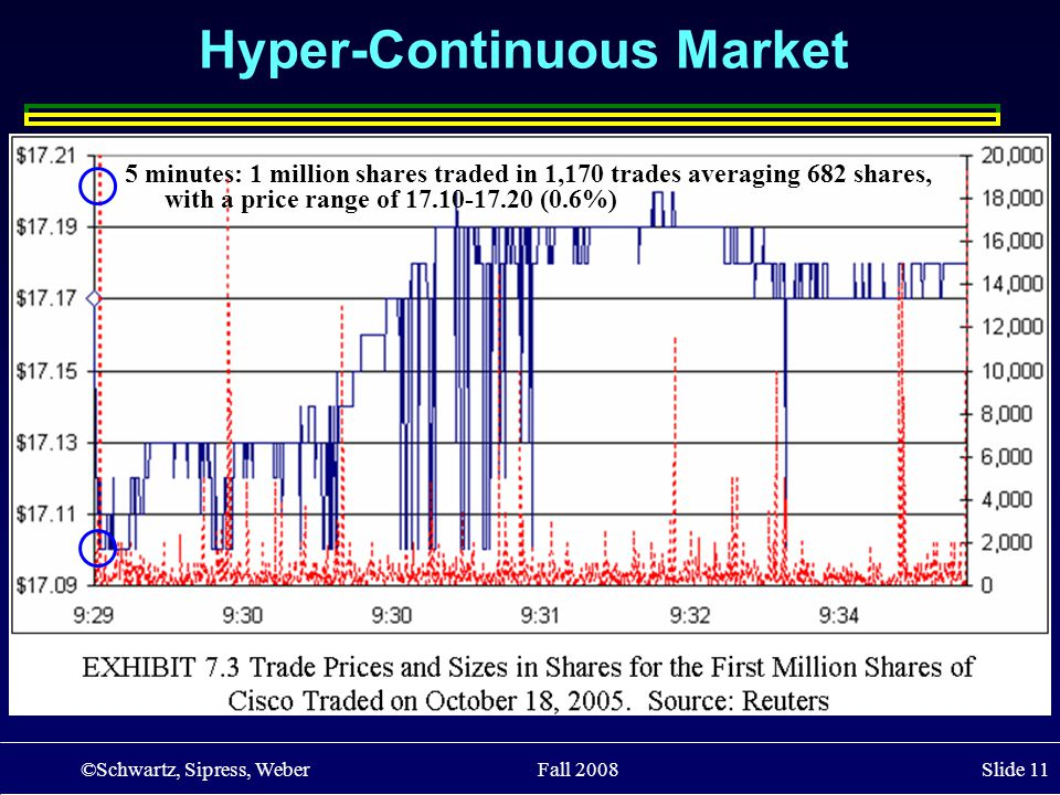 ©Schwartz, Sipress, Weber Fall 2008 Slide 11 Hyper-Continuous Market 5 minutes: 1 million shares traded in 1,170 trades averaging 682 shares, with a p