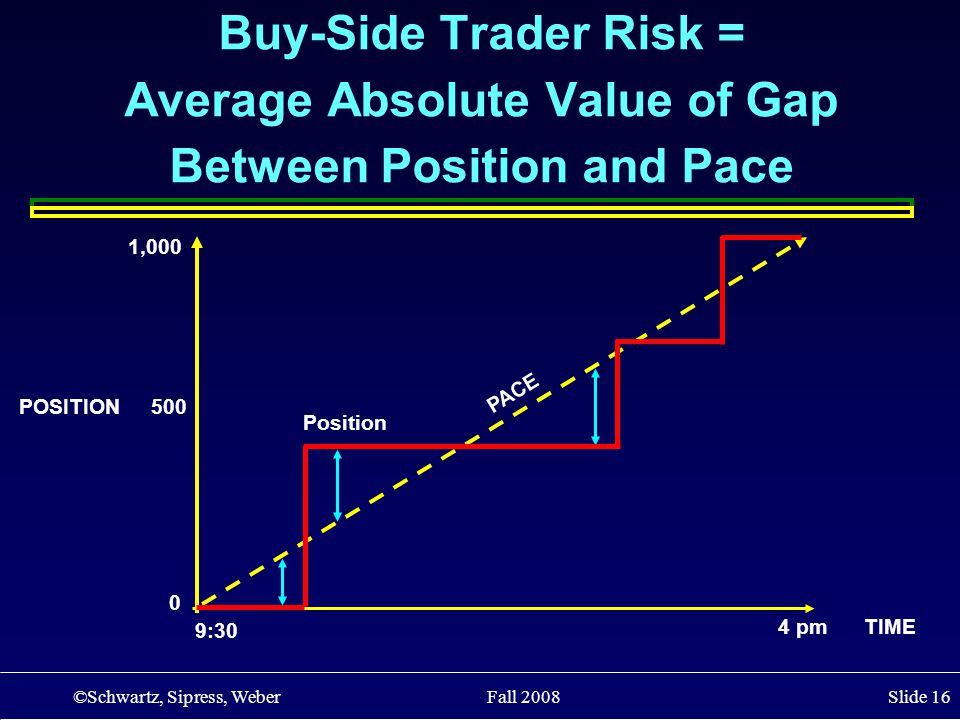 ©Schwartz, Sipress, Weber Fall 2008 Slide 16 POSITION 500 4 pm TIME Buy-Side Trader Risk = Average Absolute Value of Gap Between Position and Pace 0 1