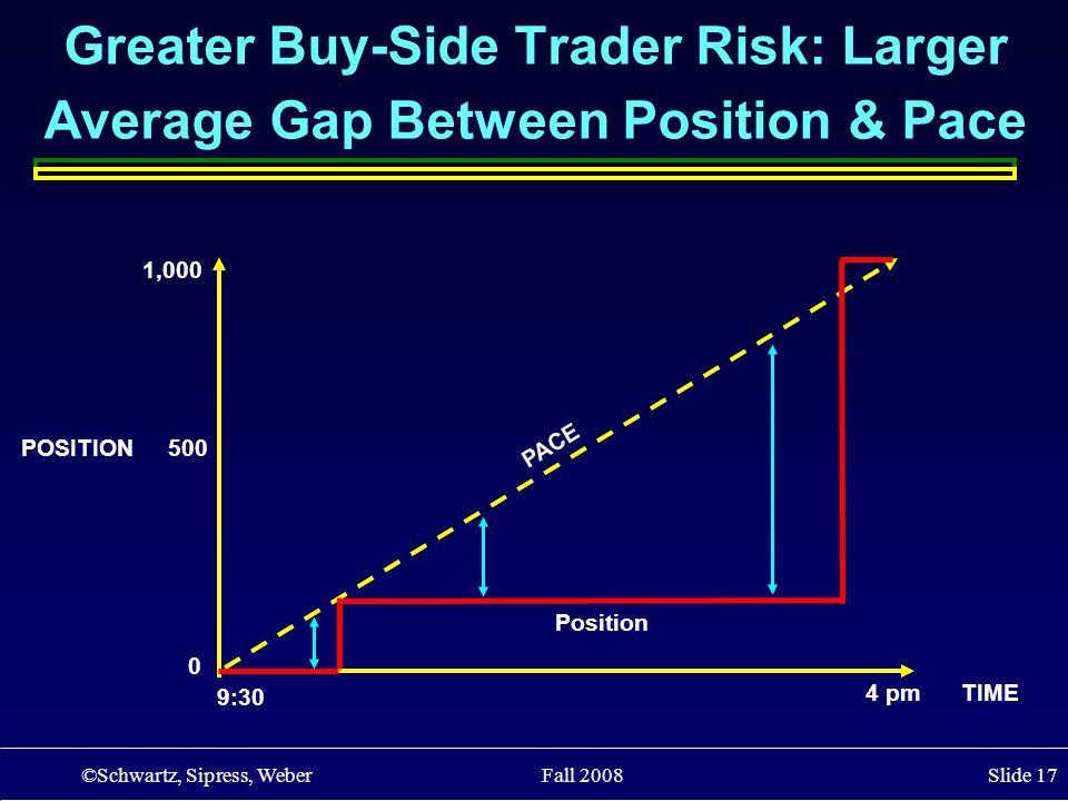 ©Schwartz, Sipress, Weber Fall 2008 Slide 17 POSITION 500 4 pm TIME Greater Buy-Side Trader Risk: Larger Average Gap Between Position & Pace 0 1,000 9:30 PACE Position