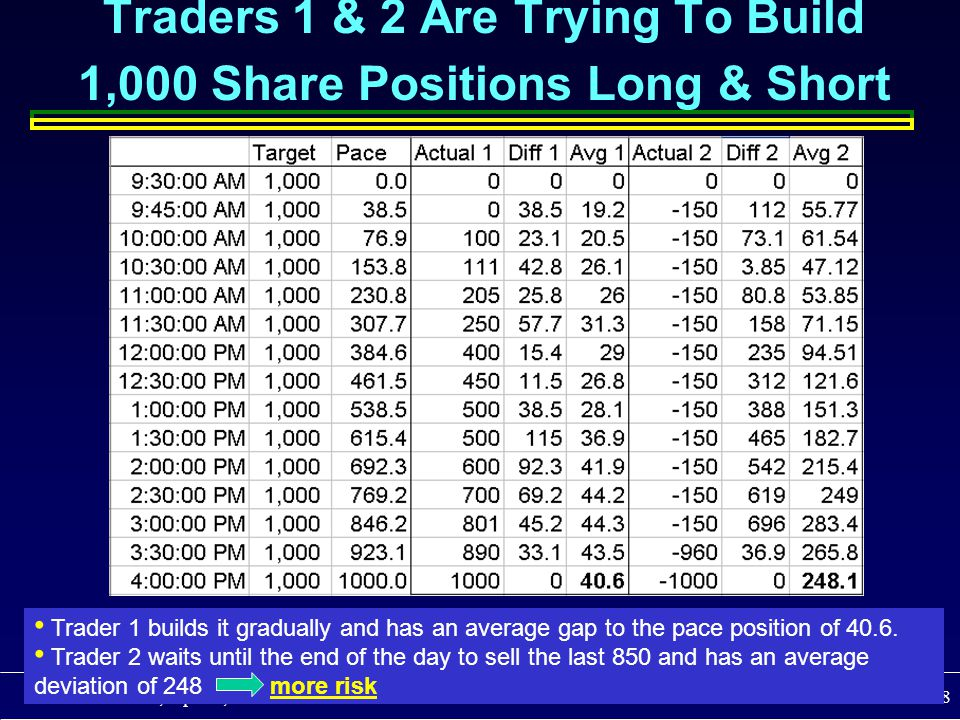 ©Schwartz, Sipress, Weber Fall 2008 Slide 18 Trader 1 builds it gradually and has an average gap to the pace position of 40.6. Trader 2 waits until th