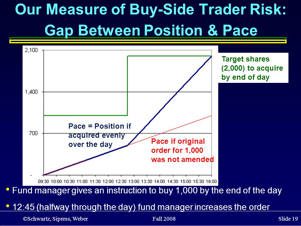 ©Schwartz, Sipress, Weber Fall 2008 Slide 19 Fund manager gives an instruction to buy 1,000 by the end of the day 12:45 (halfway through the day) fund