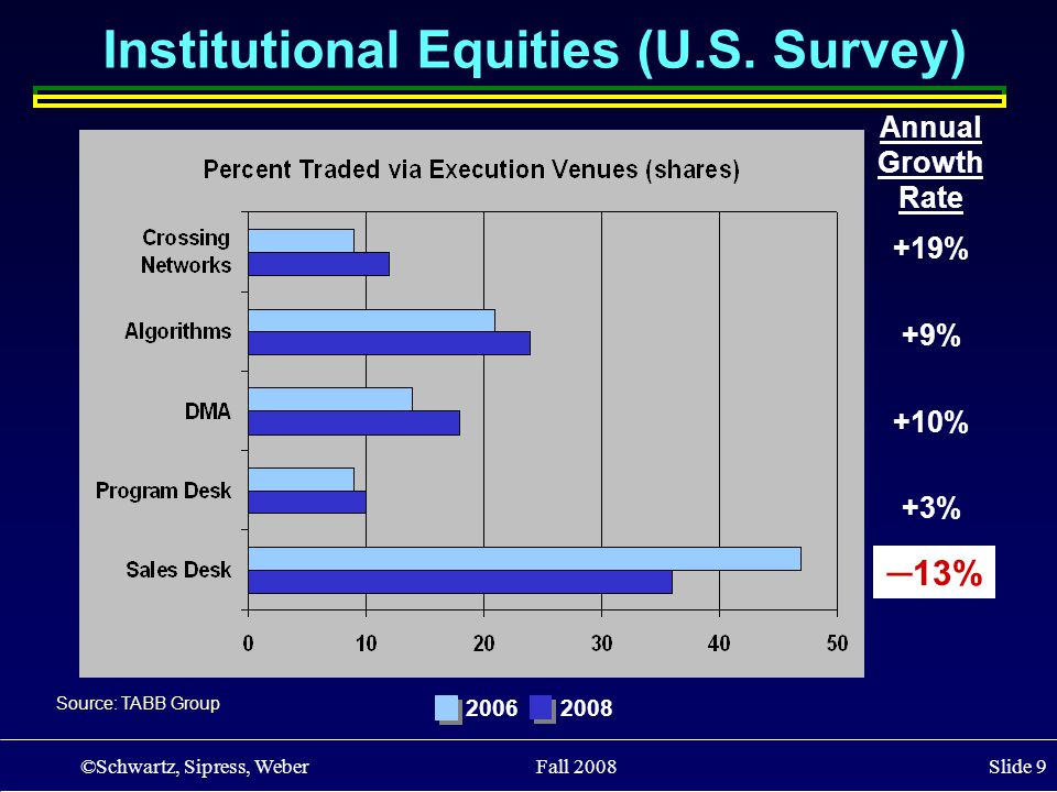 ©Schwartz, Sipress, Weber Fall 2008 Slide 9 Institutional Equities (U.S. Survey) Source: TABB Group Annual Growth Rate +19% +9% +10% +3% ─13% 20062008