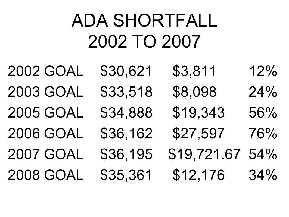 ADA SHORTFALL 2002 TO 2007 2002 GOAL $30,621 $3,811 12% 2003 GOAL $33,518 $8,098 24% 2005 GOAL $34,888 $19,343 56% 2006 GOAL $36,162 $27,597 76% 2007 GOAL $36,195 $19,721.67 54% 2008 GOAL $35,361 $12,176 34%