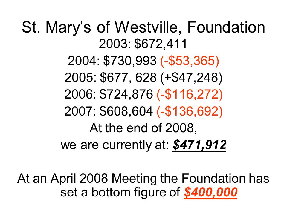 St. Mary's of Westville, Foundation 2003: $672,411 2004: $730,993 (-$53,365) 2005: $677, 628 (+$47,248) 2006: $724,876 (-$116,272) 2007: $608,604 (-$1