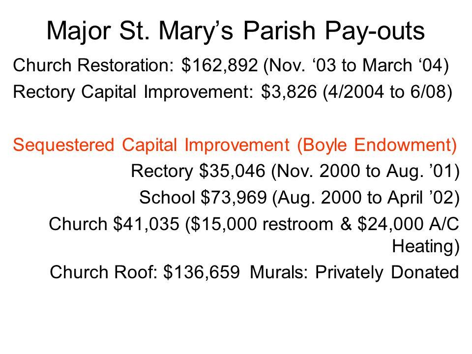 Major St. Mary's Parish Pay-outs Church Restoration: $162,892 (Nov.