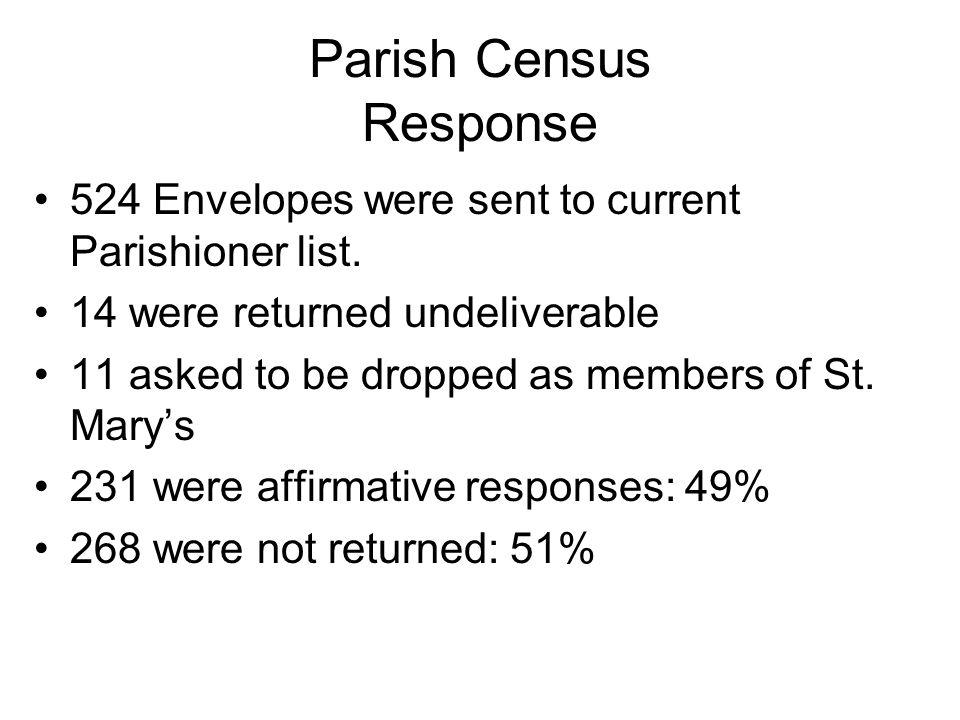 Parish Census Response 524 Envelopes were sent to current Parishioner list.