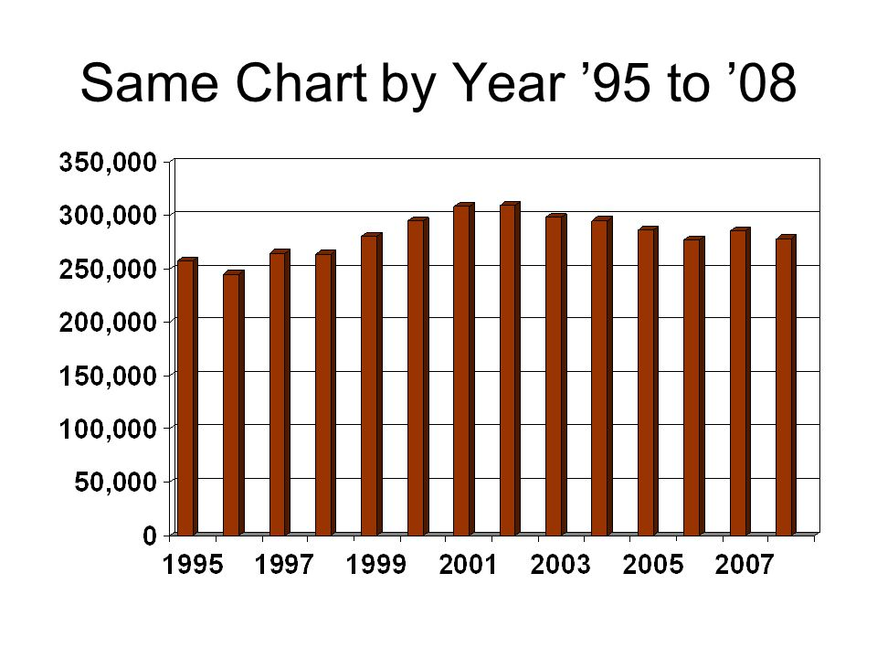 Same Chart by Year '95 to '08