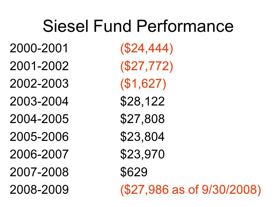 Siesel Fund Performance 2000-2001($24,444) 2001-2002($27,772) 2002-2003($1,627) 2003-2004$28,122 2004-2005$27,808 2005-2006$23,804 2006-2007$23,970 2007-2008$629 2008-2009($27,986 as of 9/30/2008)