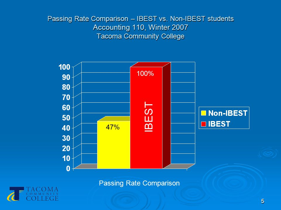 5 Passing Rate Comparison – IBEST vs.